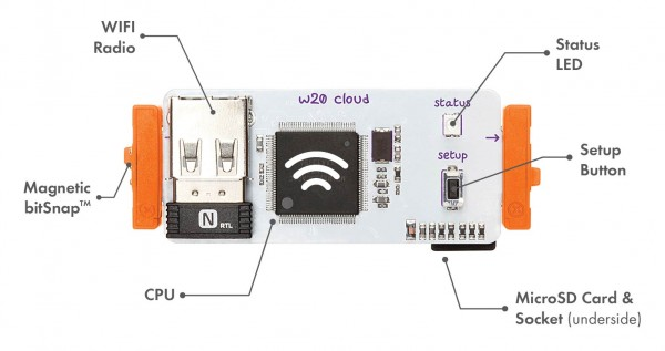 cloud-module-diagram