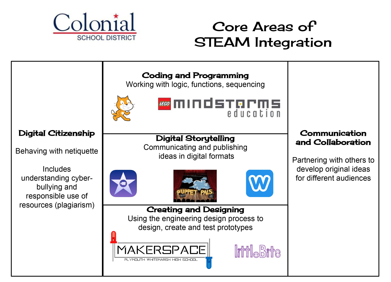 CSD-Tech.--5-core-areas-visual
